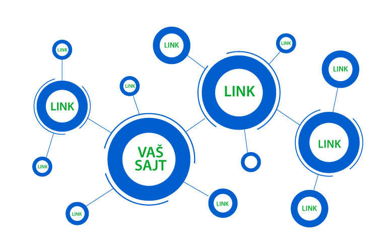 Grafički prikaz linkovanja sajta sa drugim sajtovima
